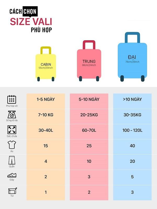 [ Giải đáp] vali size 28 đựng được bao nhiêu kg ? Có được mang lên máy bay không ?